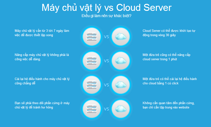 So-sanh-giua-may-chu-va-cloud-server