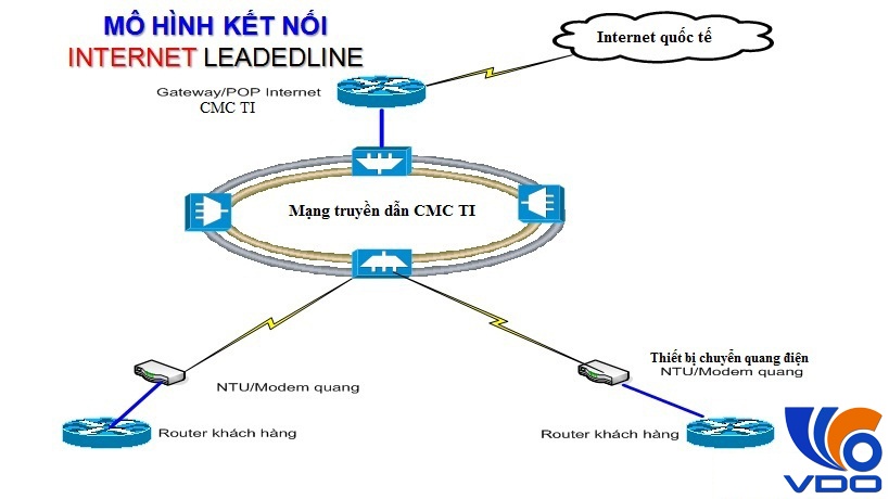 internet-leased-line