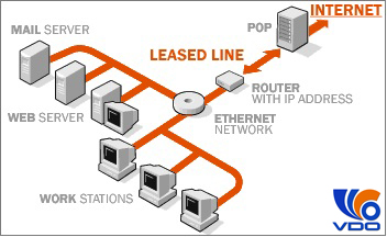 kenh-thue-rieng-leased-line